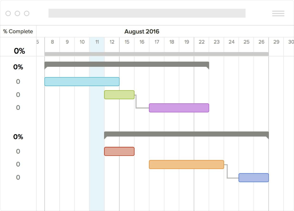 Excel Gantt Chart Template Xls