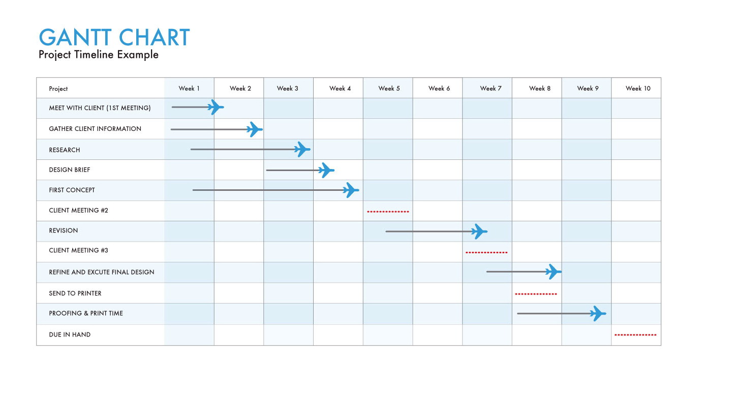 Gantt Chart Template For Thesis