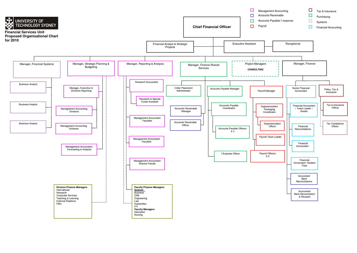 Organizational Chart Template Free Download
