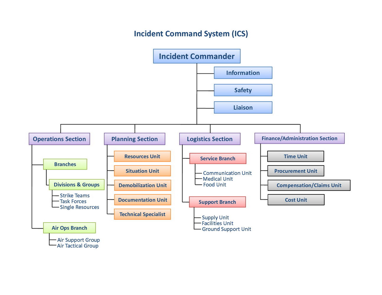 Organizational Chart Template Ppt