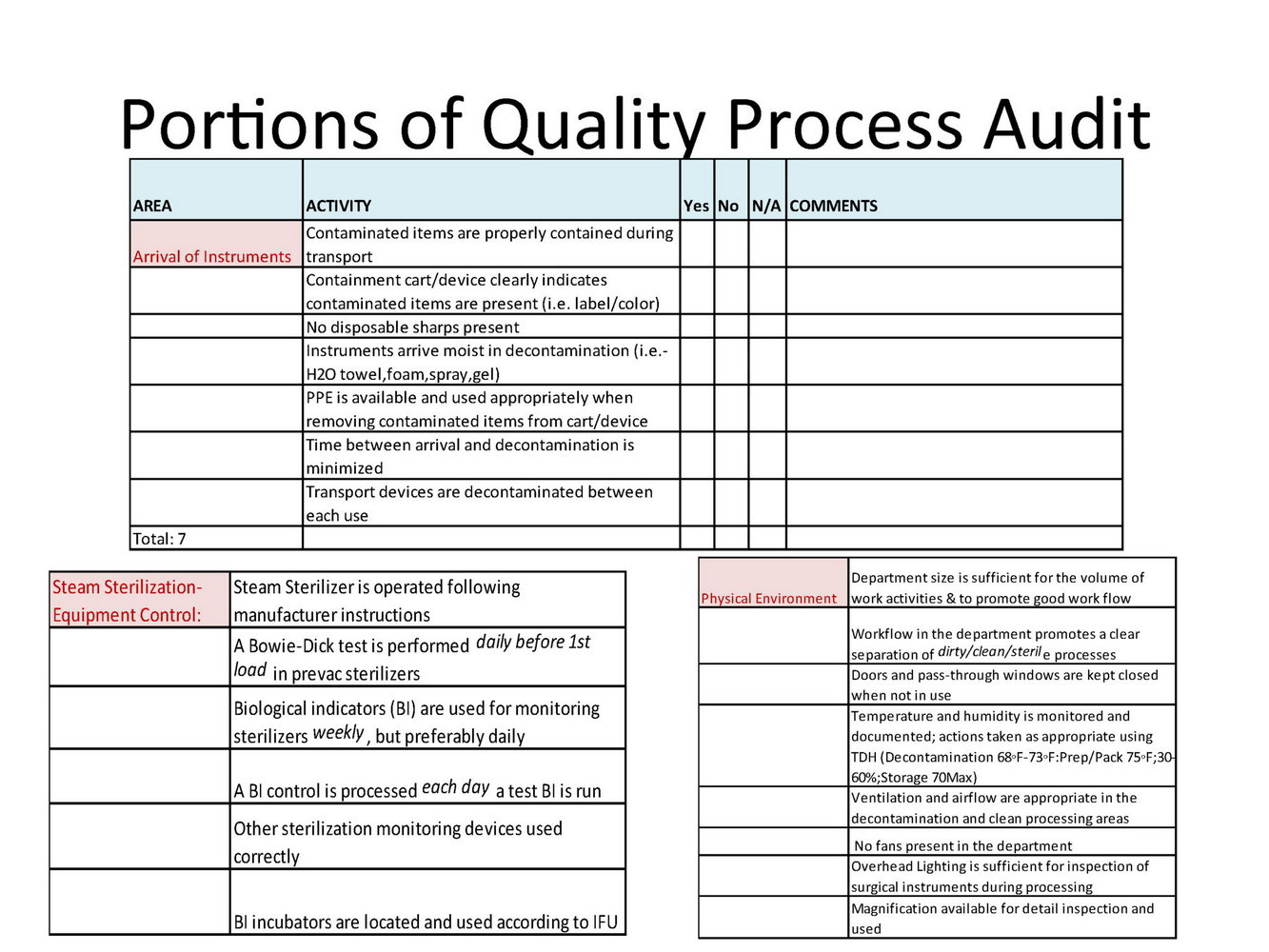 Clinical Laboratory Quality Assurance Plan Template