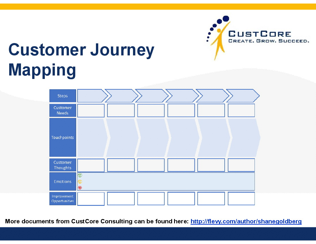 Customer Journey Map Template Ppt Free