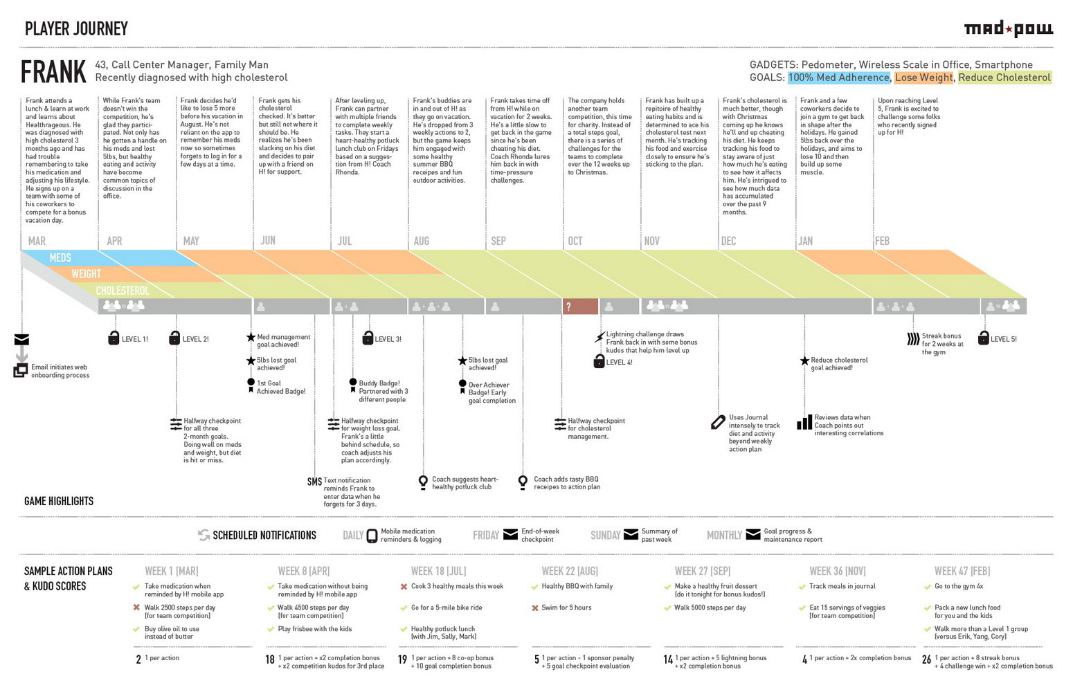 Customer Journey Map Template Word