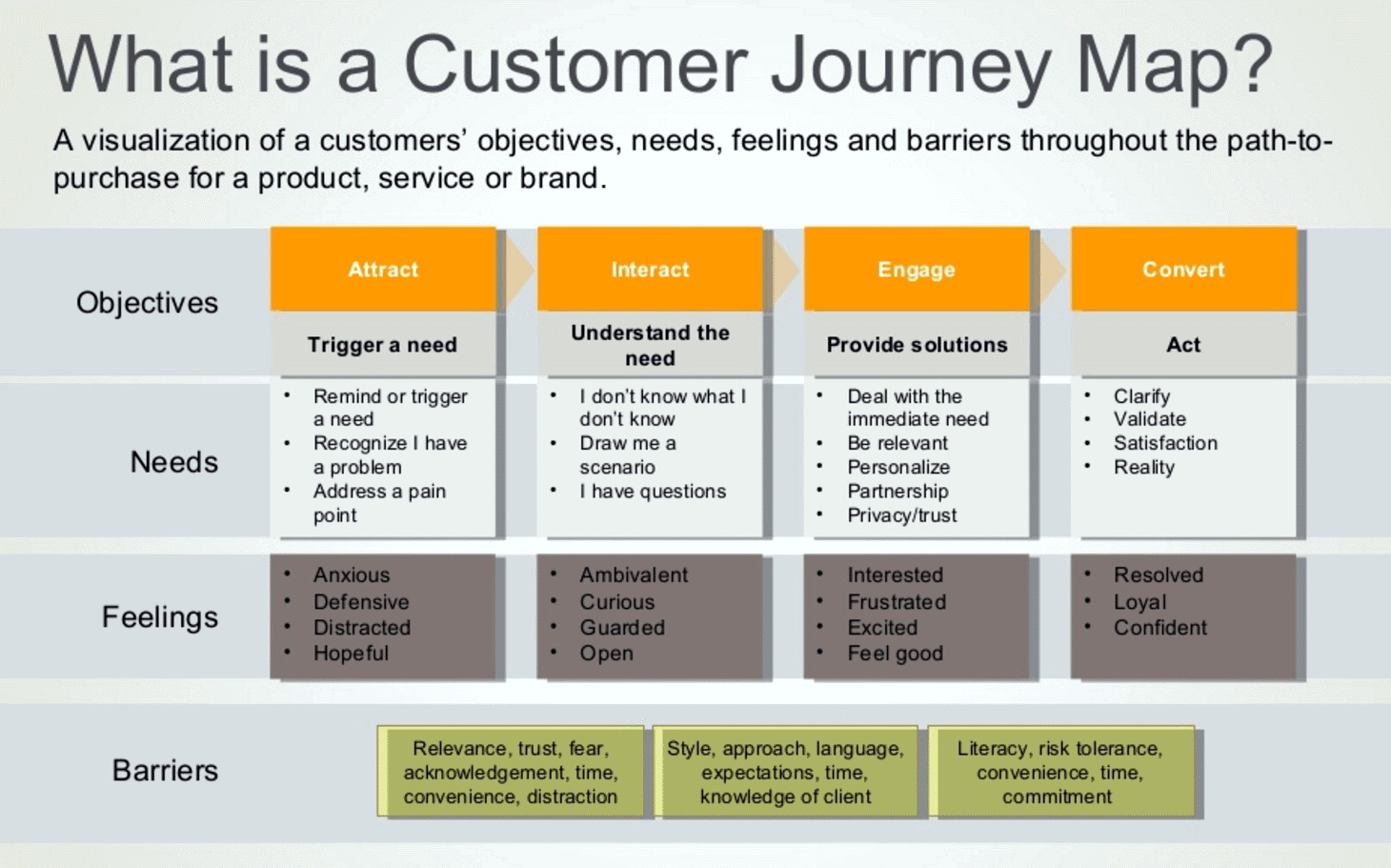 Ecommerce Customer Journey Map Template