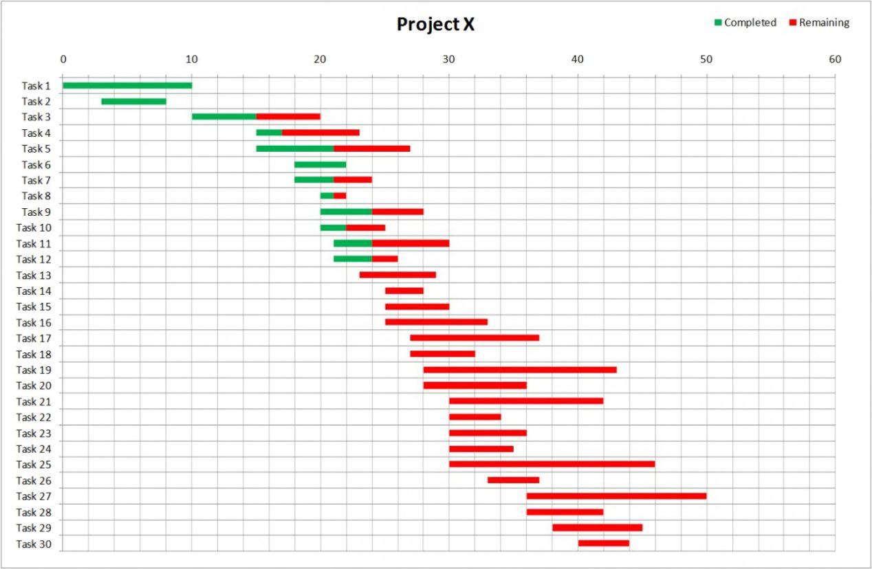 Gantt Chart Template Excel Free