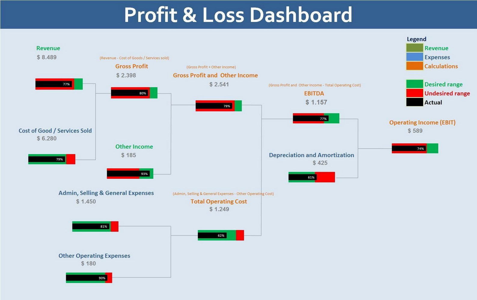Profit And Loss Dashboard Excel Template