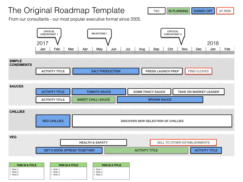 Project Management Roadmap Templates