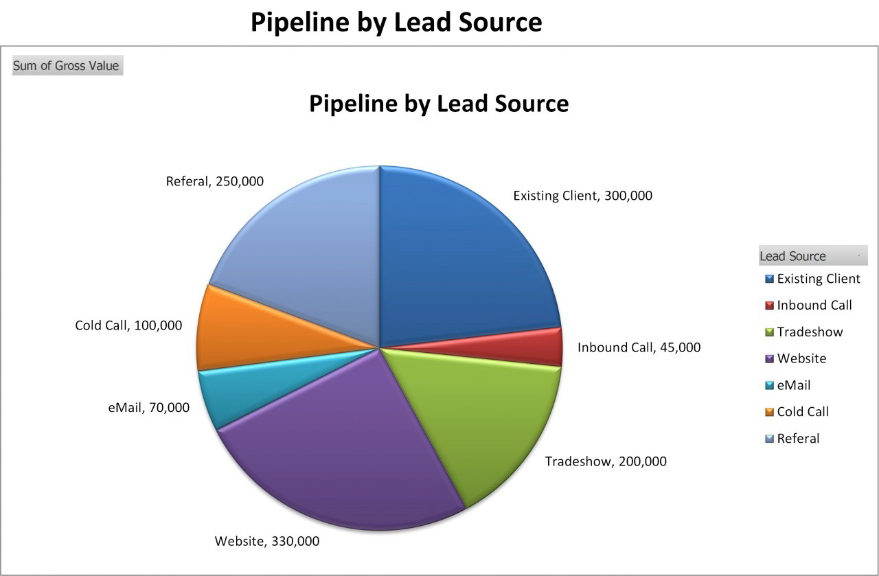 Sales Pipeline Template Powerpoint