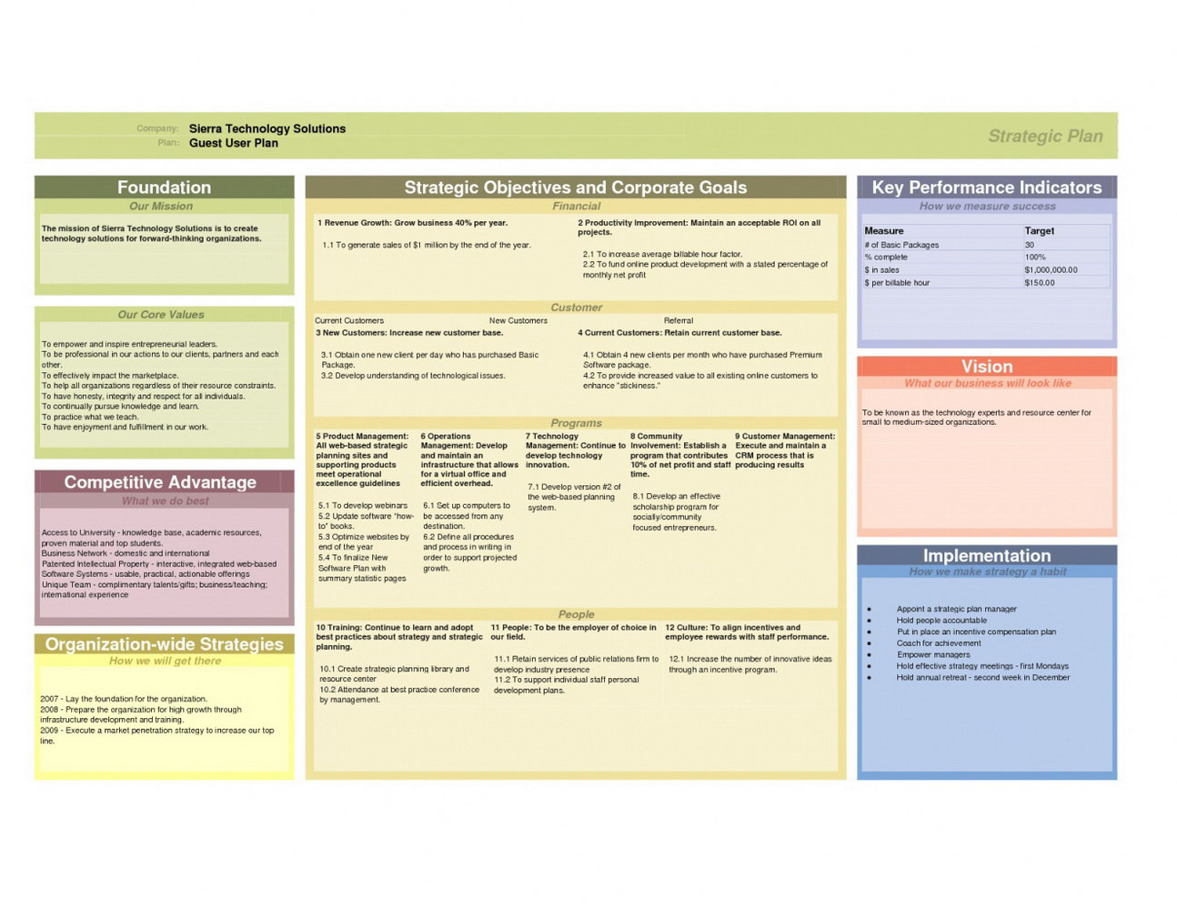 Strategic Account Management Plan Template