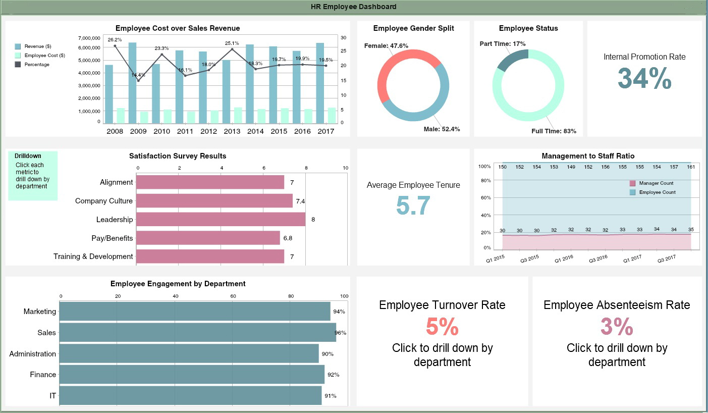 Employee Dashboard Template Free Download