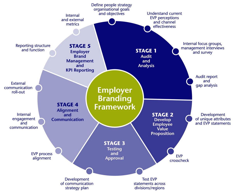 Employer Branding Strategy Template
