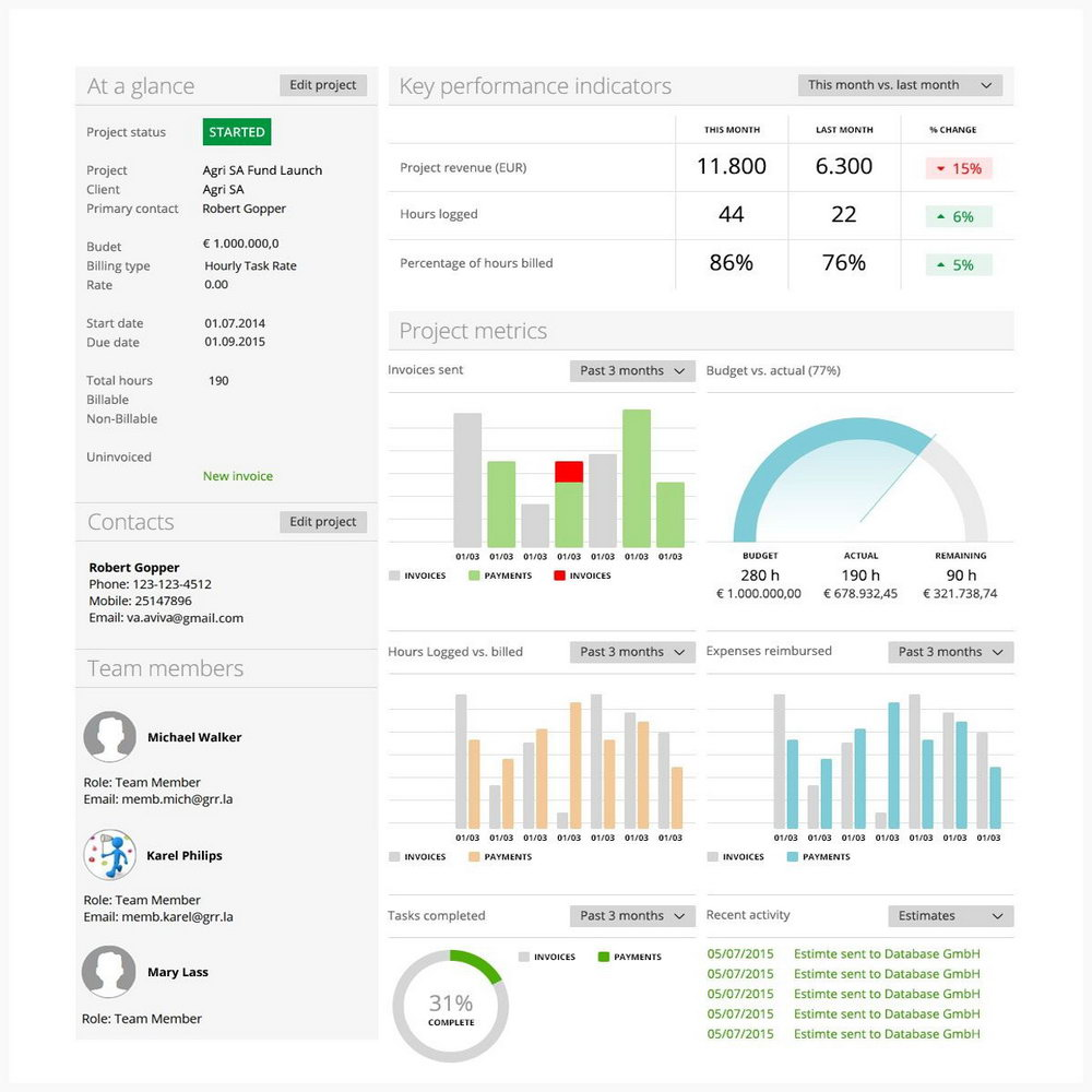 Executive Dashboard Powerpoint Template