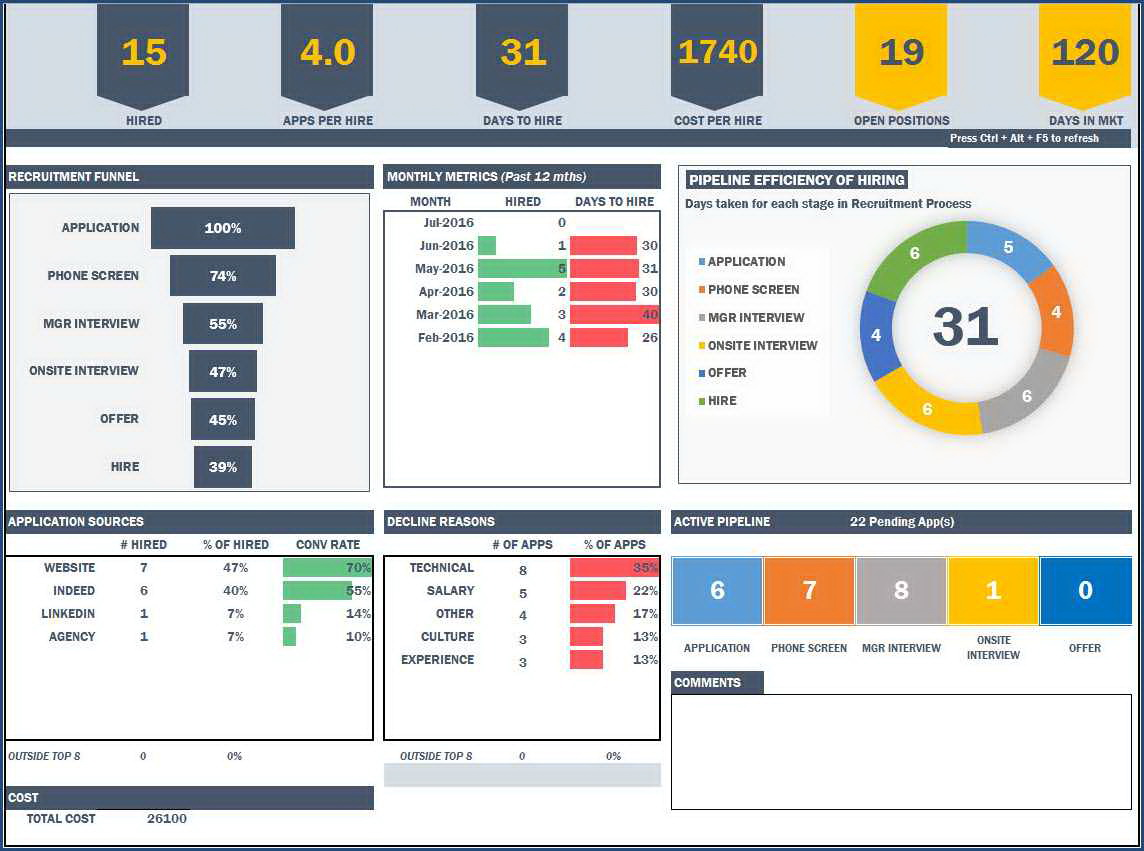 Safety Dashboard Excel Templates Free