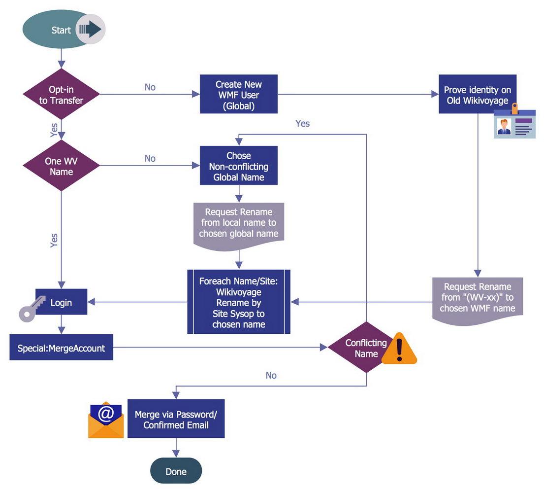 Workflow Diagram Template Free