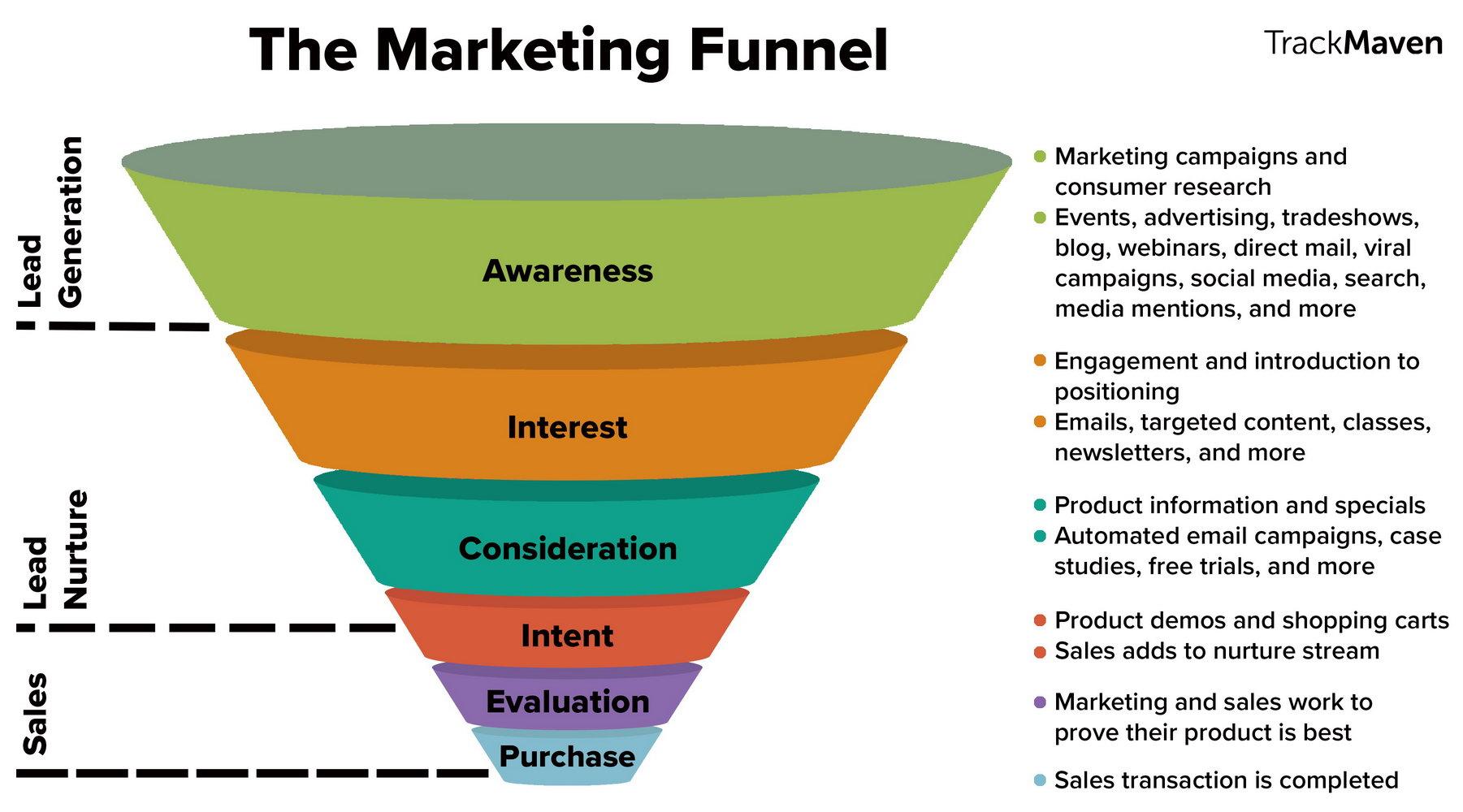 B2b Marketing Funnel Template