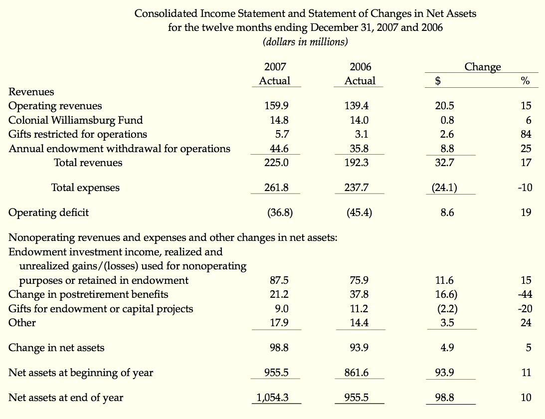 Income Statement For Non Profit Organization Template