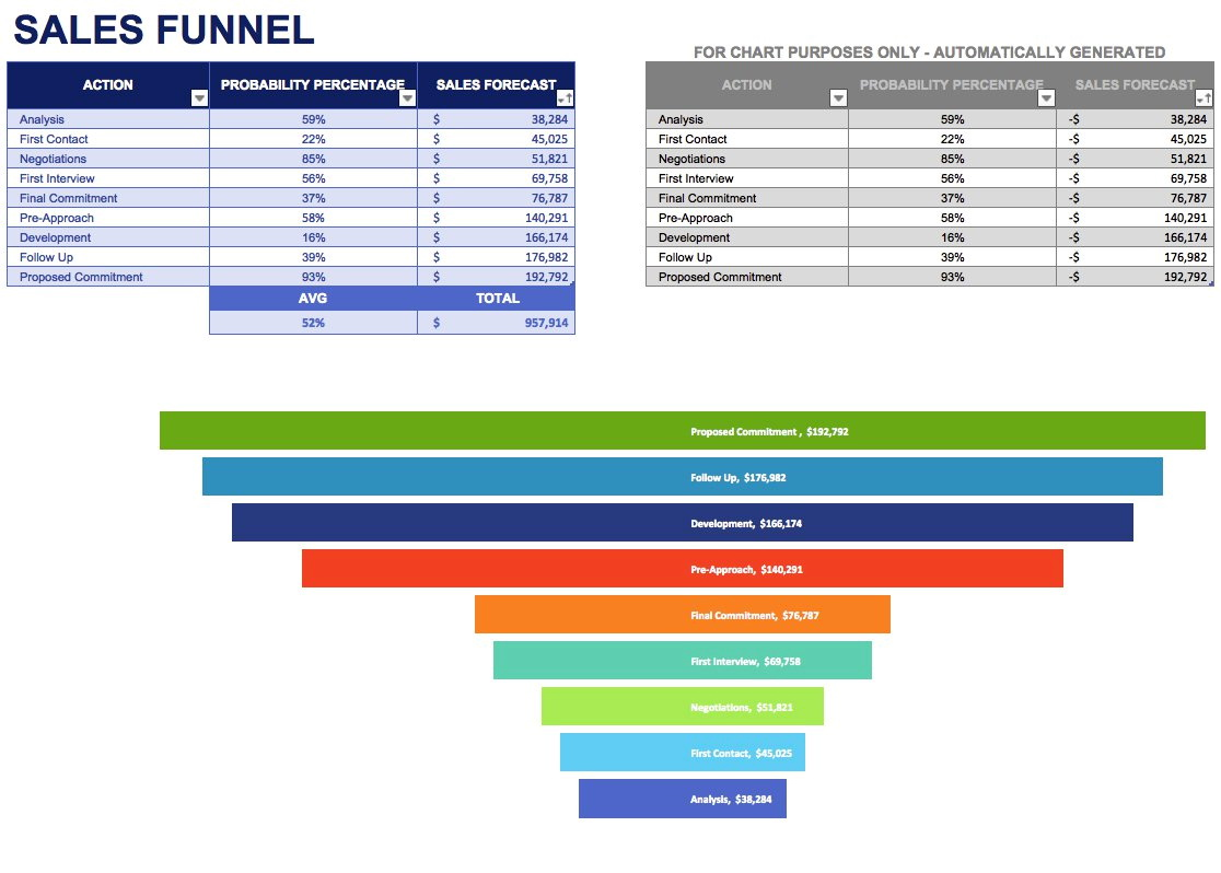 Marketing Funnel Template Excel