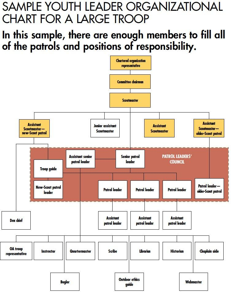 Boy Scout Troop Organization Chart Template