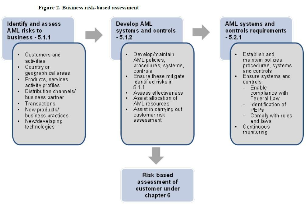Bsa Aml Risk Assessment Example