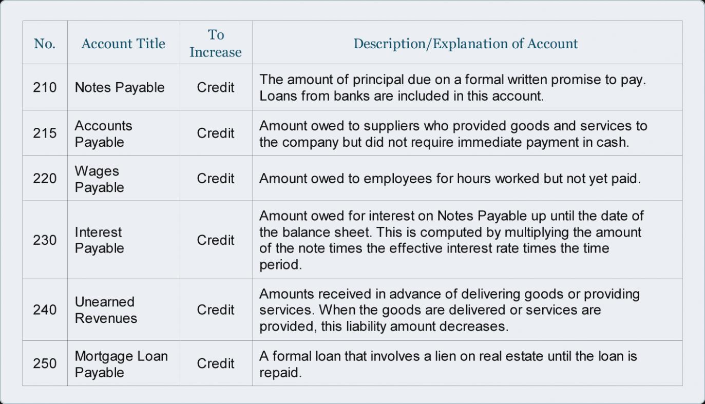 Chart Of Accounts Construction Company Sample