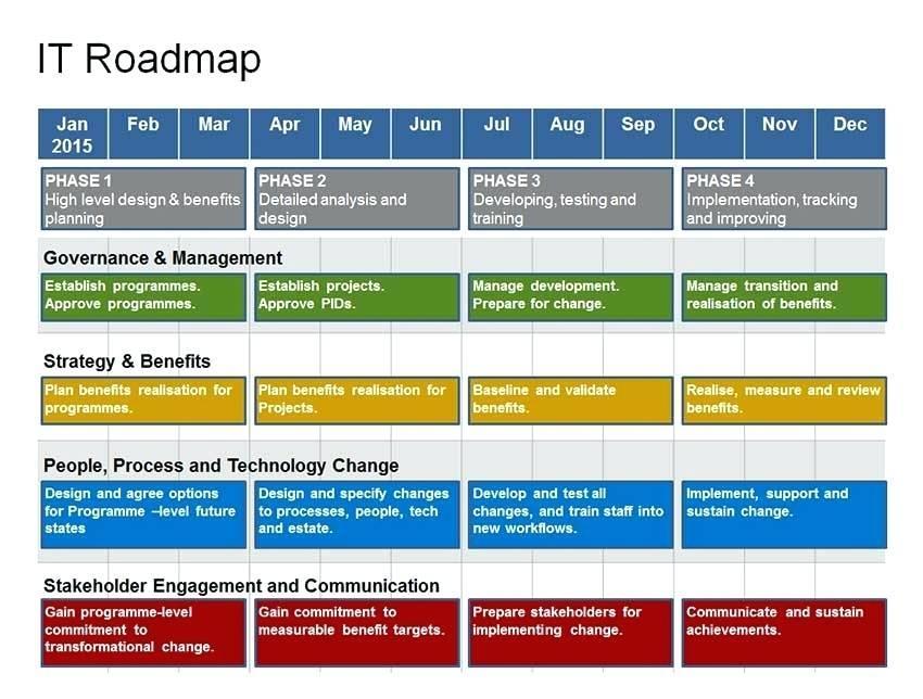 Digital Strategy Roadmap Template