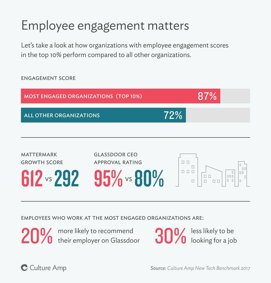 Employee Engagement Survey Question Examples