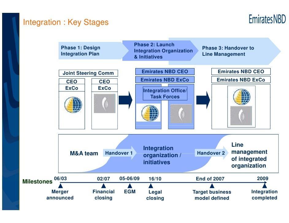 Merger Integration Plan Template