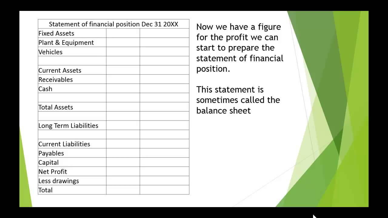 Aat Statement Of Profit And Loss Template