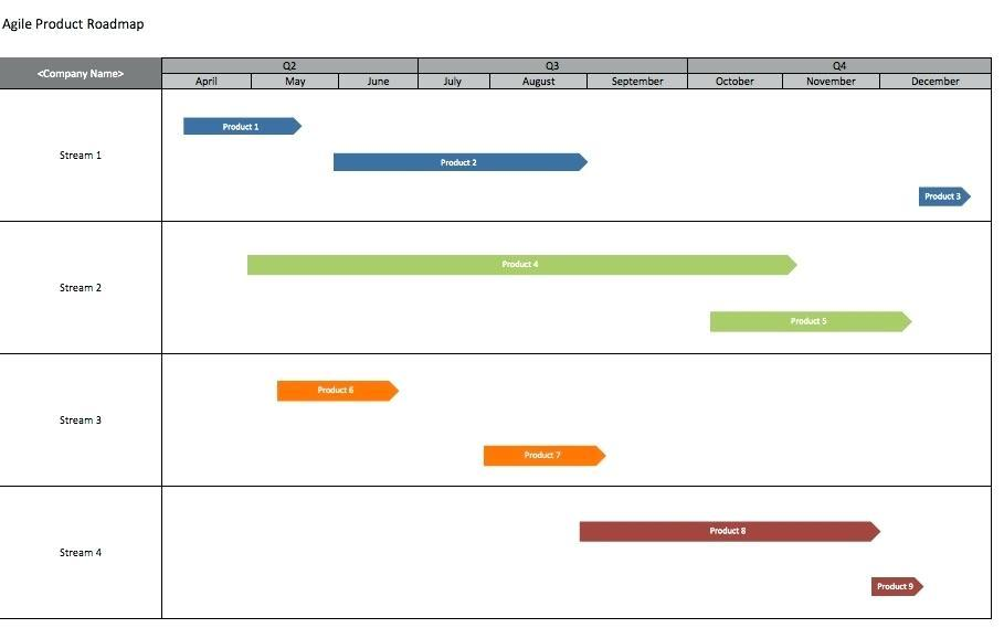 Agile Product Roadmap Example