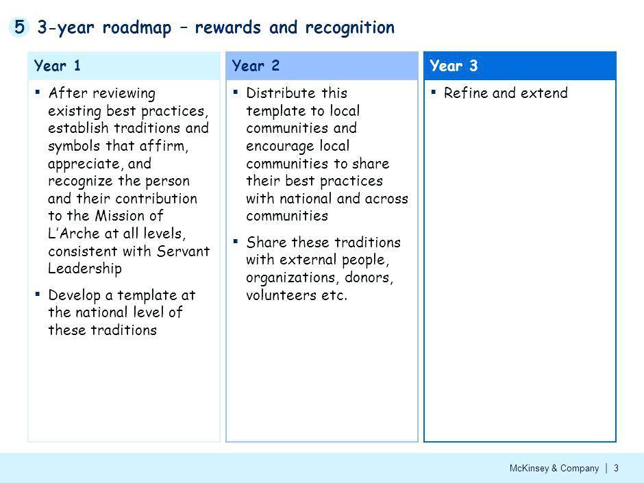 Agile Roadmap Example