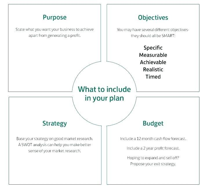 Business Startup Plan Template Free