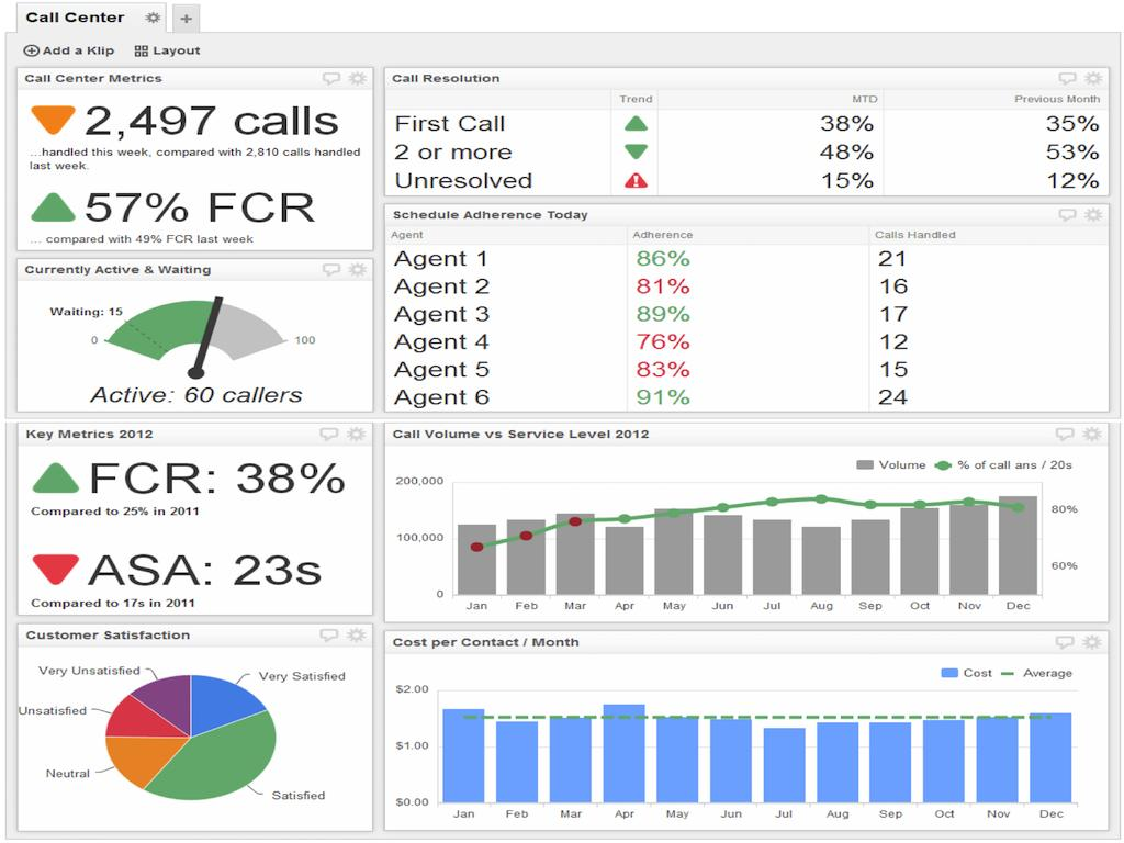 Call Center Dashboards Templates