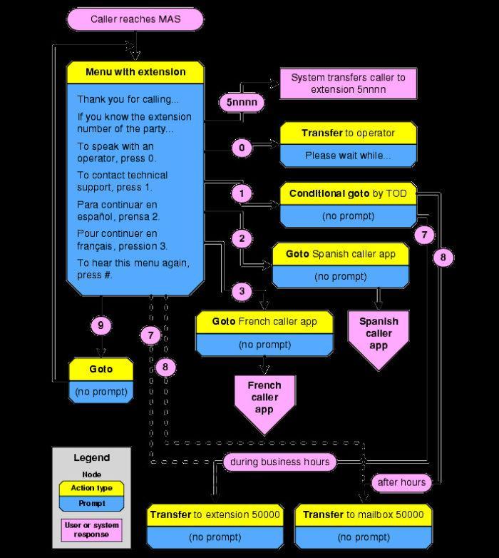 Cisco Auto Attendant Script Example