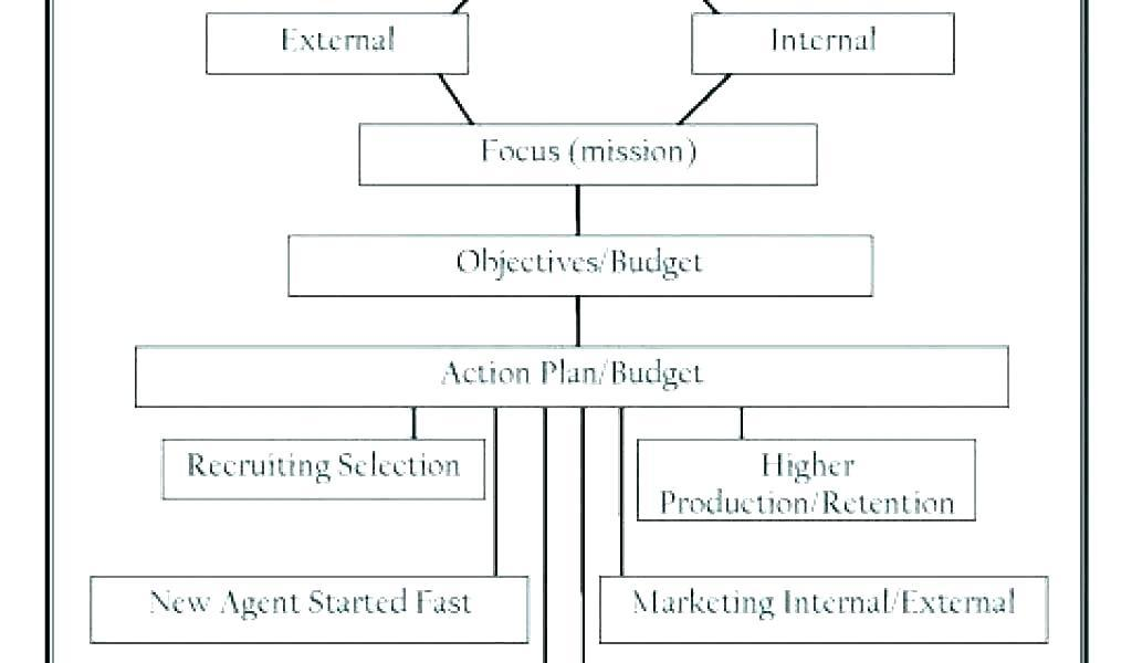 Commodity Sourcing Strategy Template