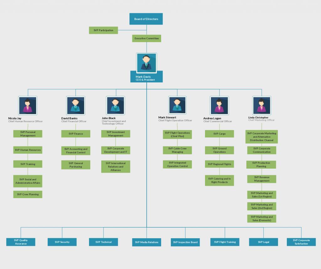 Company Organizational Chart Template Free