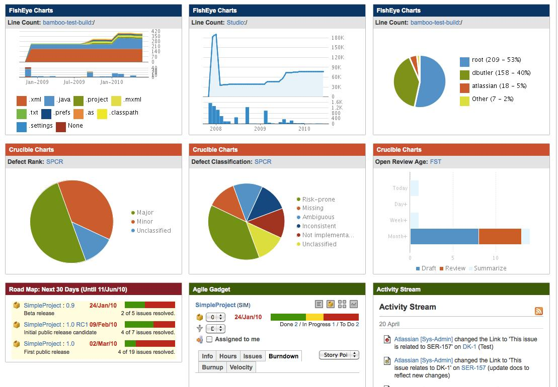 Construction Dashboard Examples