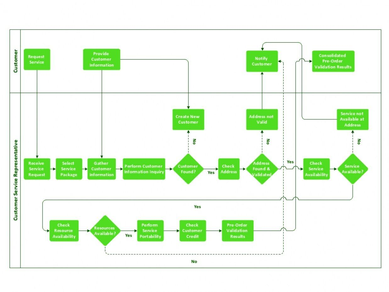 Customer Service Flowchart Templates