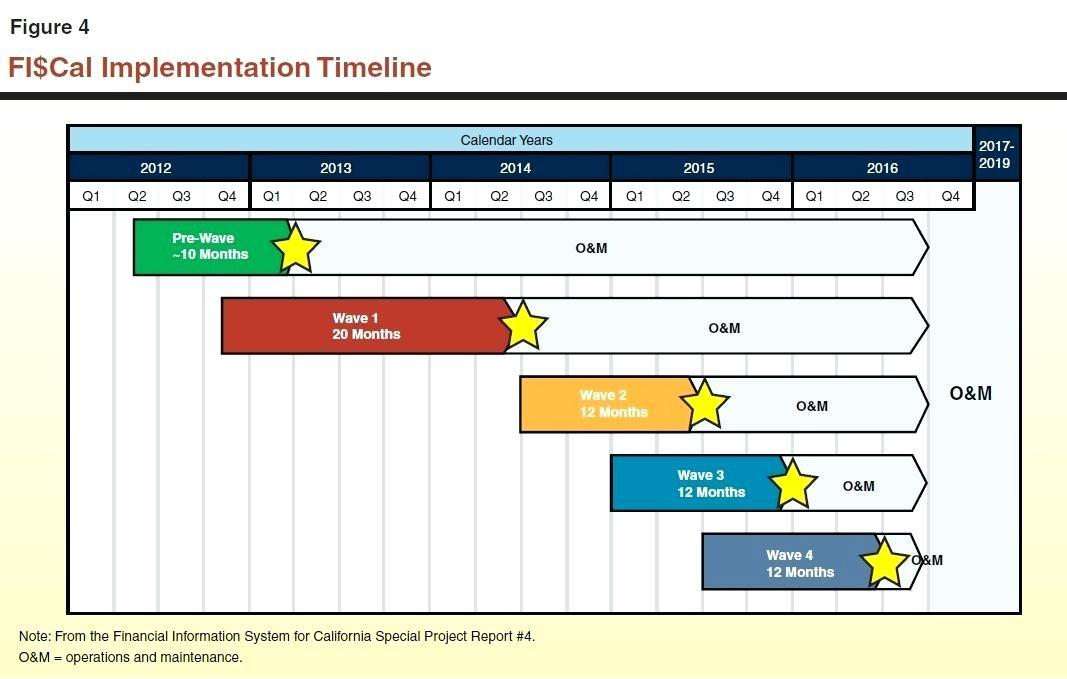 Due Diligence Project Plan Template