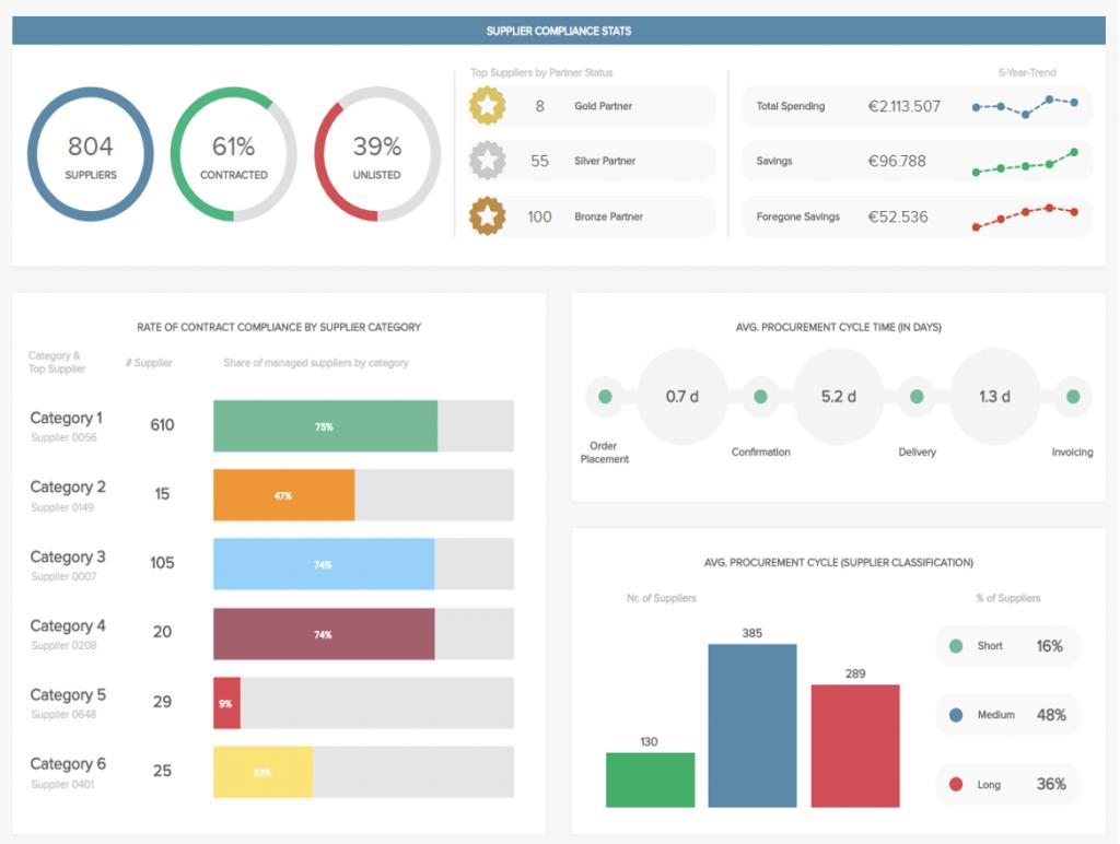 Dynamic Dashboard Template In Excel Free Download