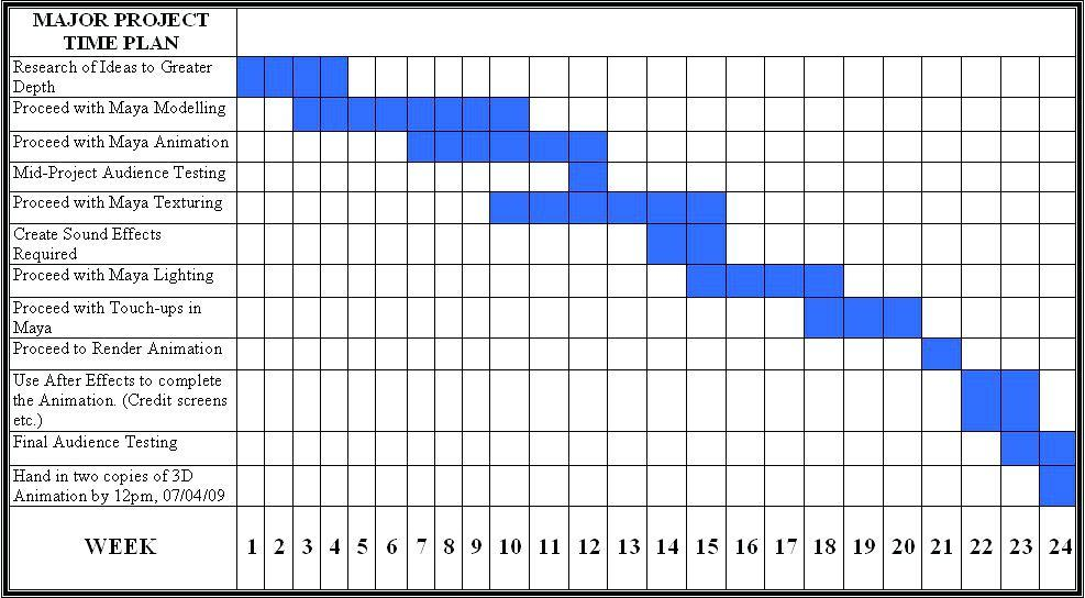 Easy Gantt Chart Templates