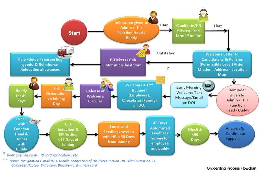 Employee Onboarding Workflow Template
