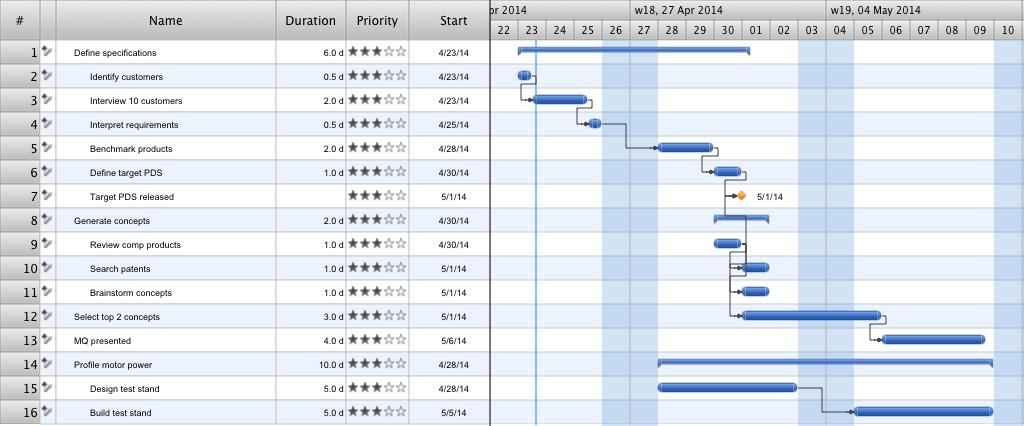 Example Gantt Chart For Construction Project