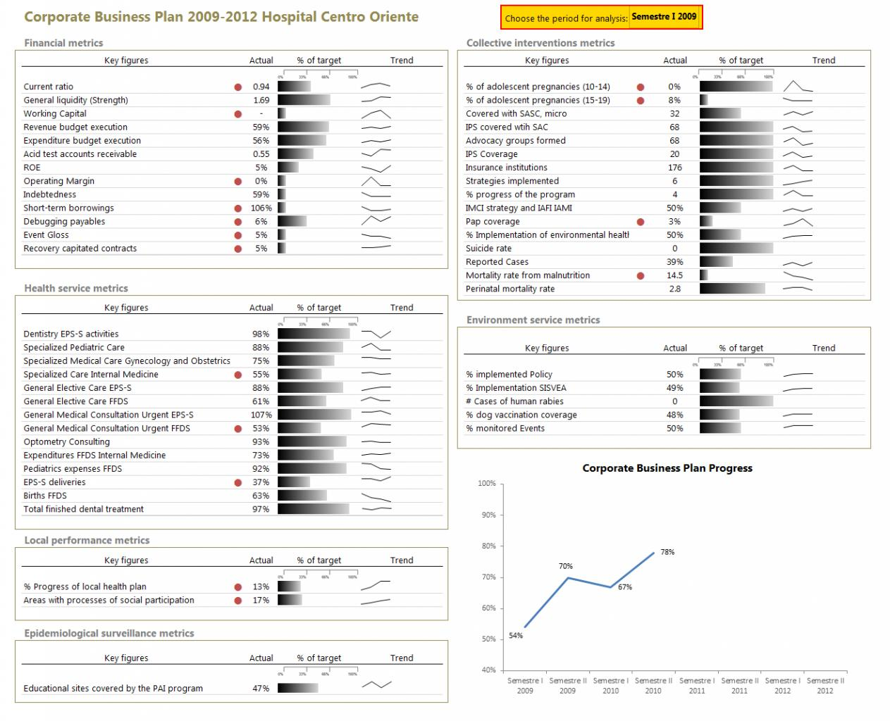 Excel Dashboard Template Xls
