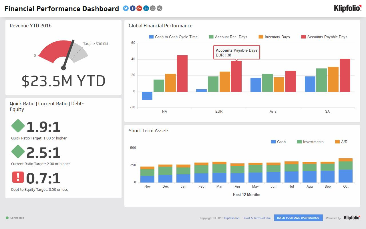 Financial Dashboard Examples Excel
