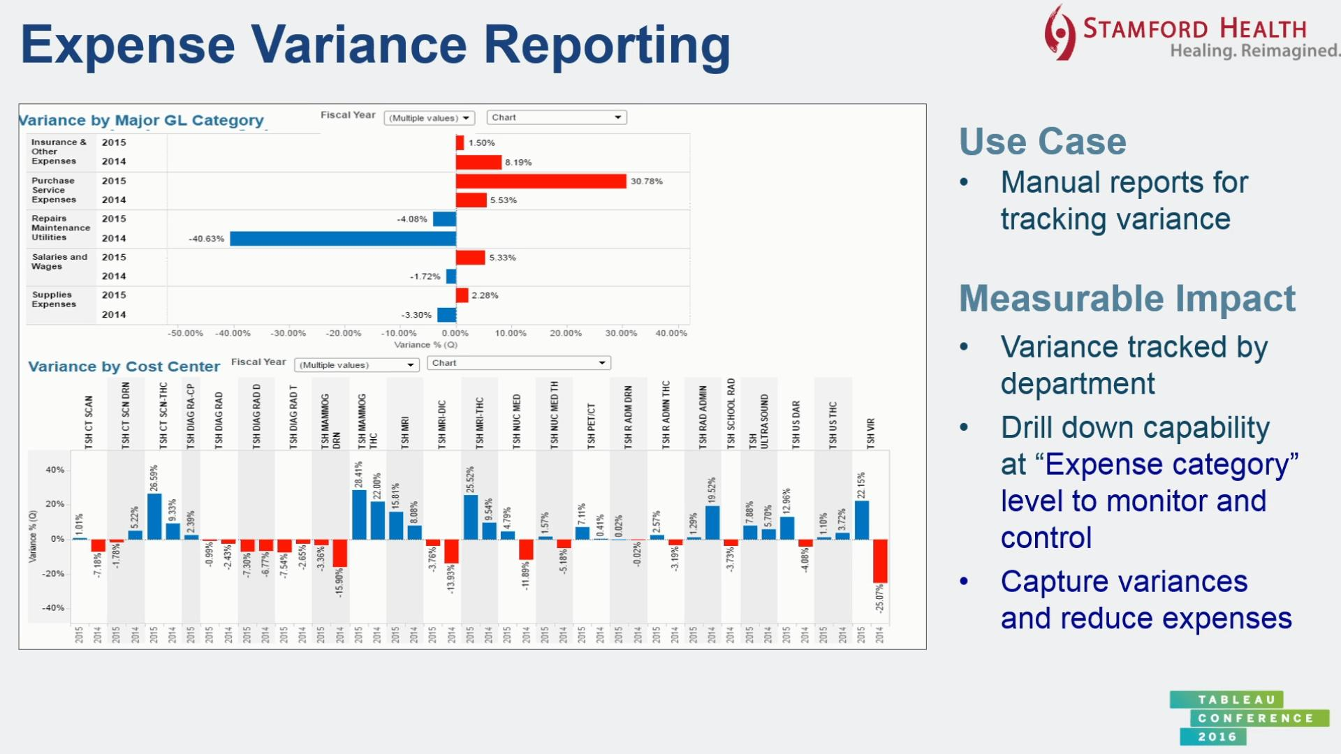 Financial Dashboard Examples