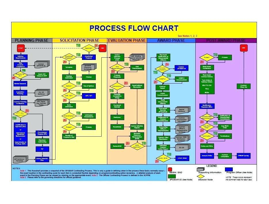Free Process Mapping Templates Excel