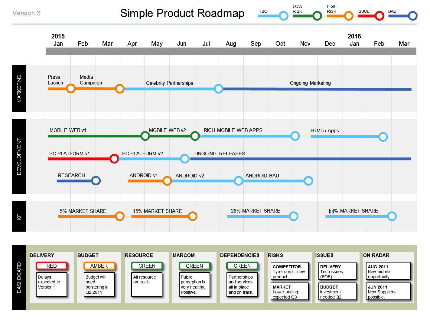 Free Technology Roadmap Template Powerpoint