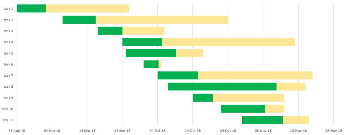 Gantt Chart In Excel Template
