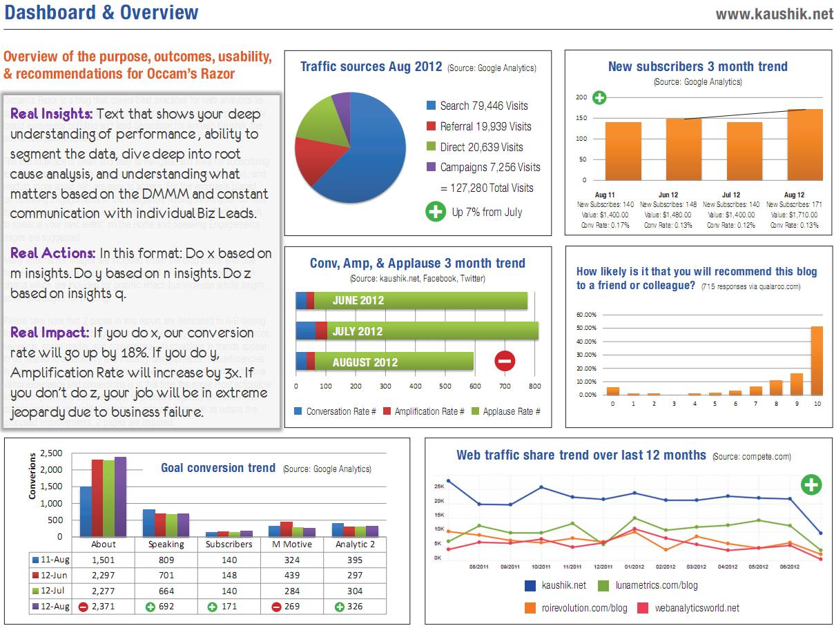 Google Analytics Dashboard Examples