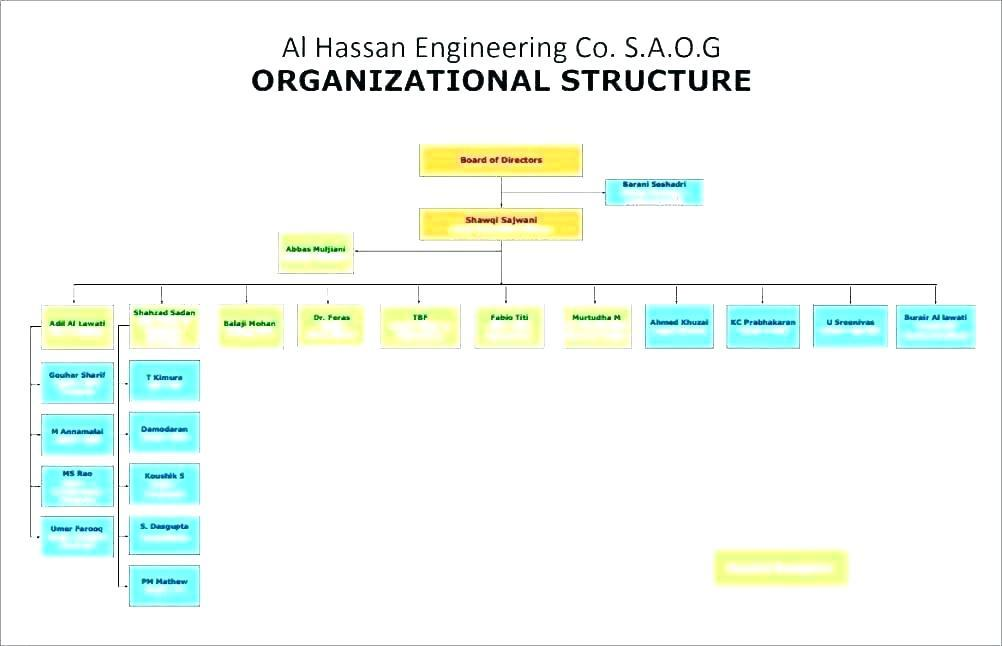 Group Company Structure Chart Template